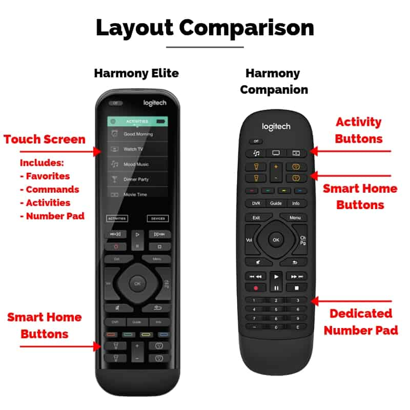 Illustration with a comparison of the layout of the Logitech Harmony Elite vs. Companion universal remotes.